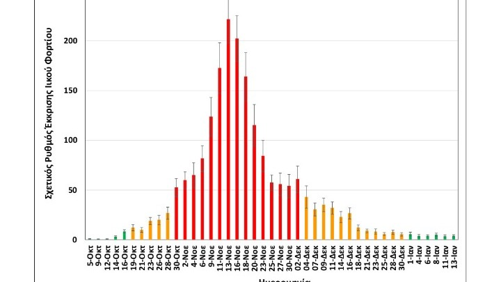 Το εβδομαδιαίο διάγραμμα από την έρευνα ΑΠΘ-ΕΥΑΘ στα λύματα