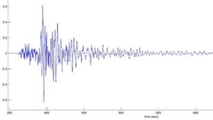 Κ. Παπαζάχος: Πολύ ισχυρός μετασεισμός η δόνηση των 5,9 Ρίχτερ
